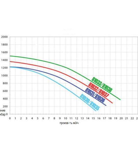 courbe_powerline_plus_1_1_1